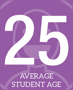 Average Student Age: 25