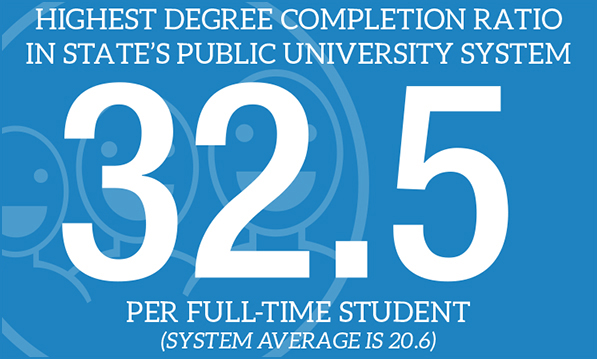 Highest Degree Completion ratio in state's public university system: 32.5 per full-time student (system average is 20.6)