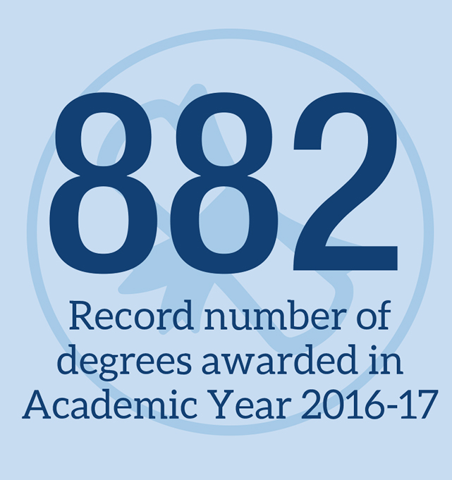 Record number of degrees awarded in Academic Year 2017-17: 882