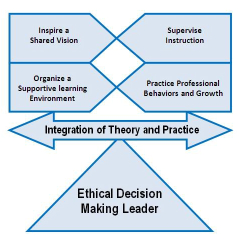 Educational Leadership Balanced Program Model